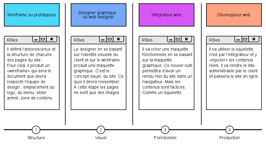 Qu Est Ce Qu Un Integrateur Web Alticreation