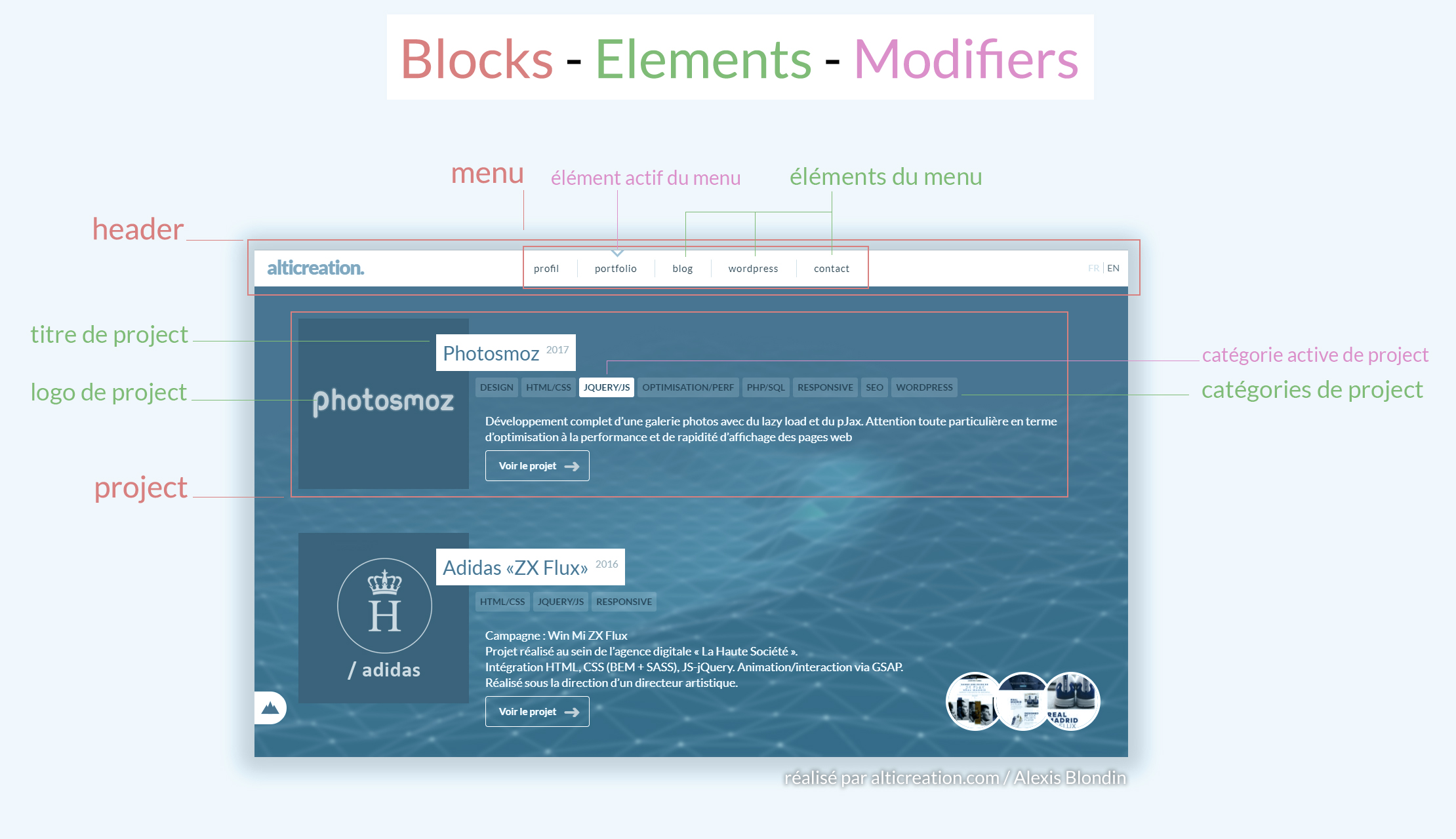 Structure CSS à la BEM d'une page web