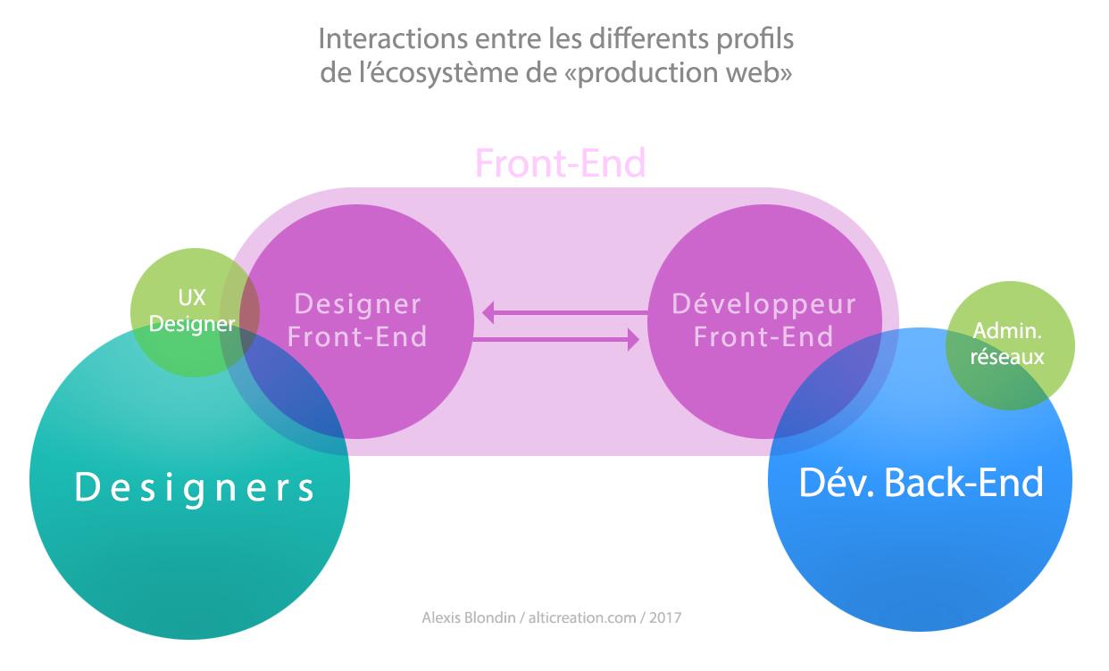 schéma qui représente les designers front-end, les développeurs front-end, les designers et les développeurs back-end