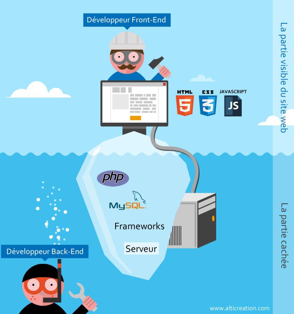 Schéma explicatif de la différence entre développeur Front-End et Back-End